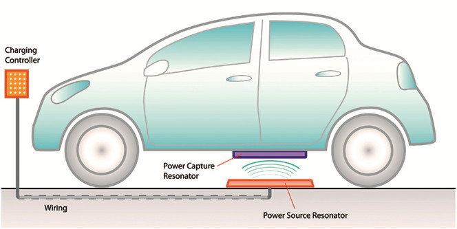 electric and hybrid vehicles wireless charging pioneer witricity and based tier 1 supplier prodrive technologies have announced that they are collaborating to design an 11